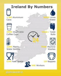 waste habits infographic